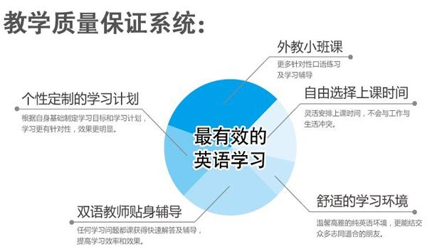 深圳宏发中心大厦比较好的面试英语培训学校怎