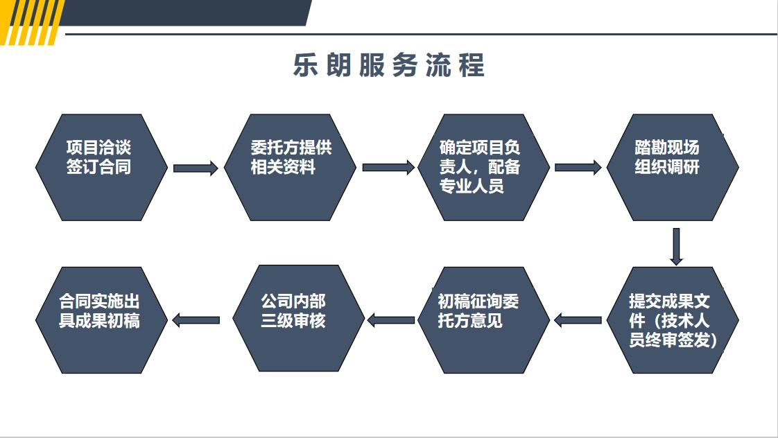 四川代写商业计划书公司可以做、多少代写可行性报告写报告